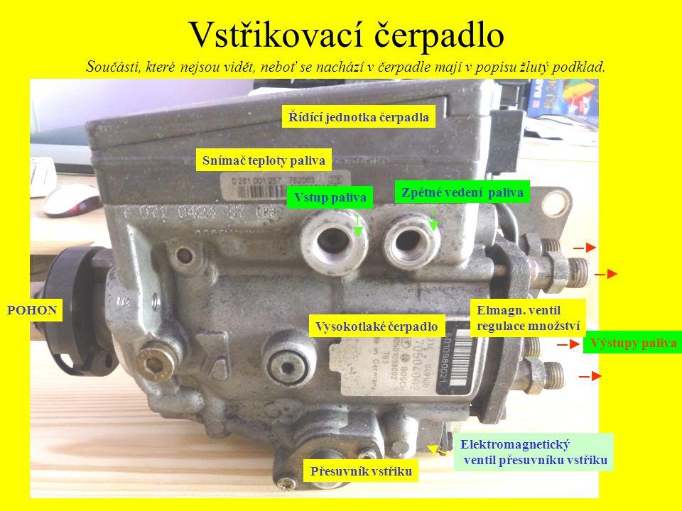 Vstřikovací čerpadlo S oučásti, které nejsou vidět, neboť se nachází v čerpadle mají v popisu žlutý podklad. Vstup paliva Výstupy paliva ─► Elmagn. ve