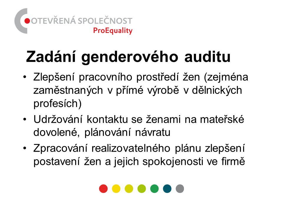 Zadání genderového auditu •Zlepšení pracovního prostředí žen (zejména zaměstnaných v přímé výrobě v dělnických profesích) •Udržování kontaktu se ženam