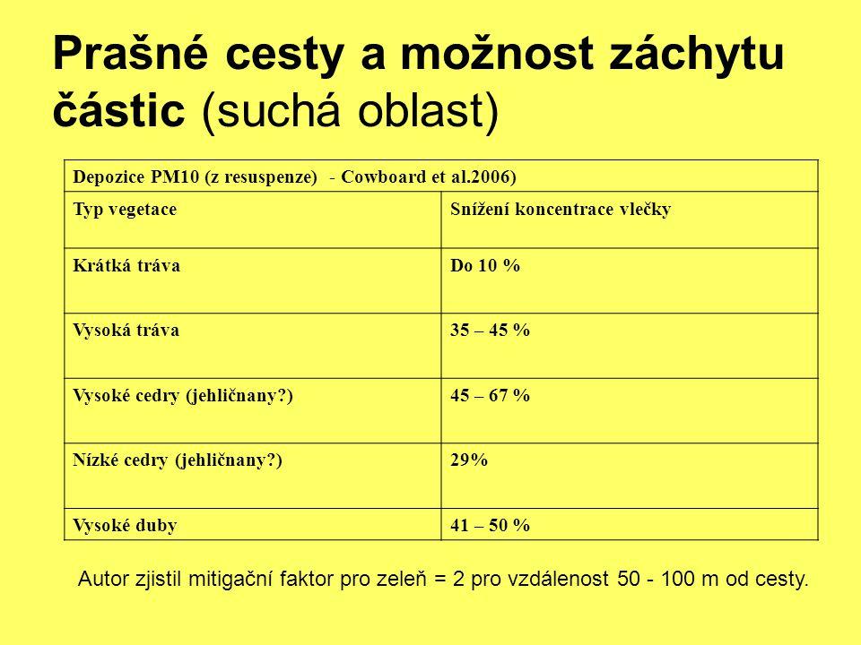 Prašné cesty a možnost záchytu částic (suchá oblast) Depozice PM10 (z resuspenze) - Cowboard et al.2006) Typ vegetaceSnížení koncentrace vlečky Krátká trávaDo 10 % Vysoká tráva35 – 45 % Vysoké cedry (jehličnany?)45 – 67 % Nízké cedry (jehličnany?)29% Vysoké duby41 – 50 % Autor zjistil mitigační faktor pro zeleň = 2 pro vzdálenost 50 - 100 m od cesty.