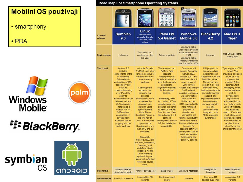 Mobilní OS používají • smartphony • PDA