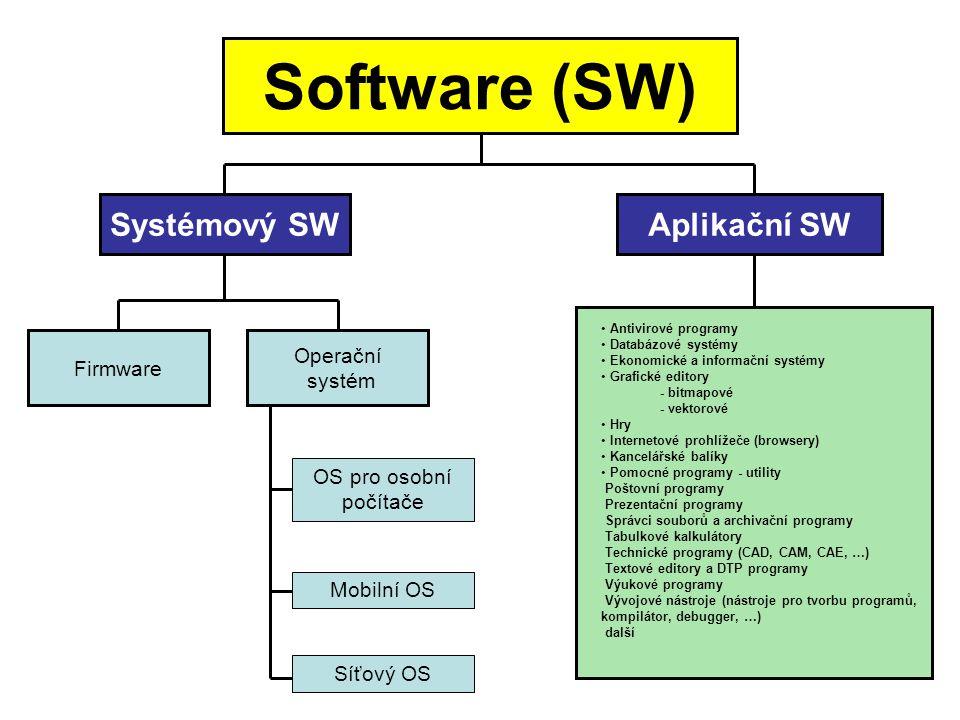 Software (SW) Systémový SWAplikační SW Firmware Operační systém OS pro osobní počítače Mobilní OS Síťový OS • Antivirové programy • Databázové systémy