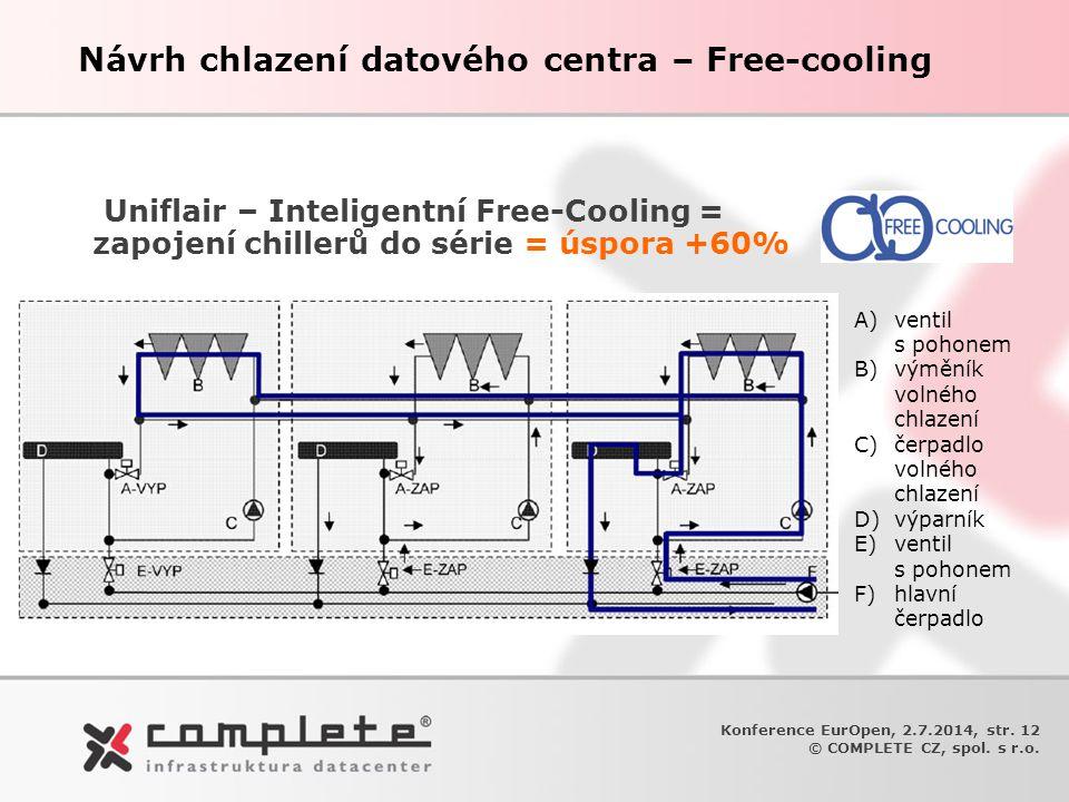 Uniflair – Inteligentní Free-Cooling = zapojení chillerů do série = úspora +60% A)ventil s pohonem B)výměník volného chlazení C)čerpadlo volného chlaz