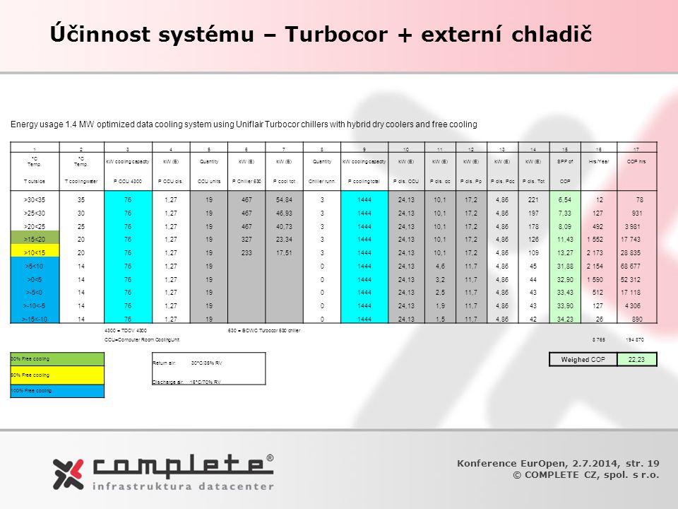 Účinnost systému – Turbocor + externí chladič Konference EurOpen, 2.7.2014, str. 19 © COMPLETE CZ, spol. s r.o. Energy usage 1.4 MW optimized data coo