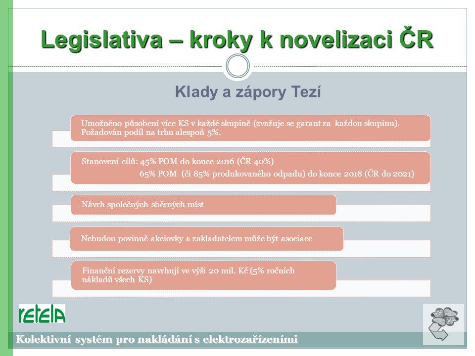 Legislativa – kroky k novelizaci ČR Klady a zápory Tezí Kolektivní systém pro nakládání s elektrozařízeními Umožněno působení více KS v každé skupině (zvažuje se garant za každou skupinu).