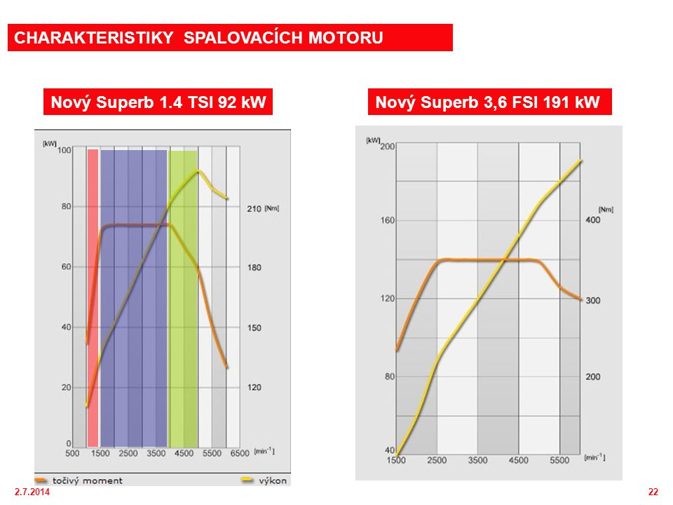 2.7.201422 Nový Superb 1.4 TSI 92 kW CHARAKTERISTIKY SPALOVACÍCH MOTORU Nový Superb 3,6 FSI 191 kW