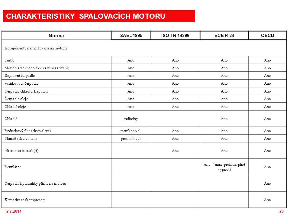 2.7.201428 Norma SAE J1995ISO TR 14396ECE R 24OECD Komponenty namontované na motoru TurboAno Mezichladič (nebo ekvivaletní zařízení)Ano Dopravní čerpadloAno Vstřikovací čerpadloAno Čerpadlo chladící kapalinyAno Čerpadlo olejeAno Chladič olejeAno ChladičvolitelnýAno Vzduchový filtr (ekvivalent)restrikce vol.Ano Tlumič (ekvivalent)protitlak vol.Ano Alternator (nenabíjí)Ano Ventilátor Ano / max.