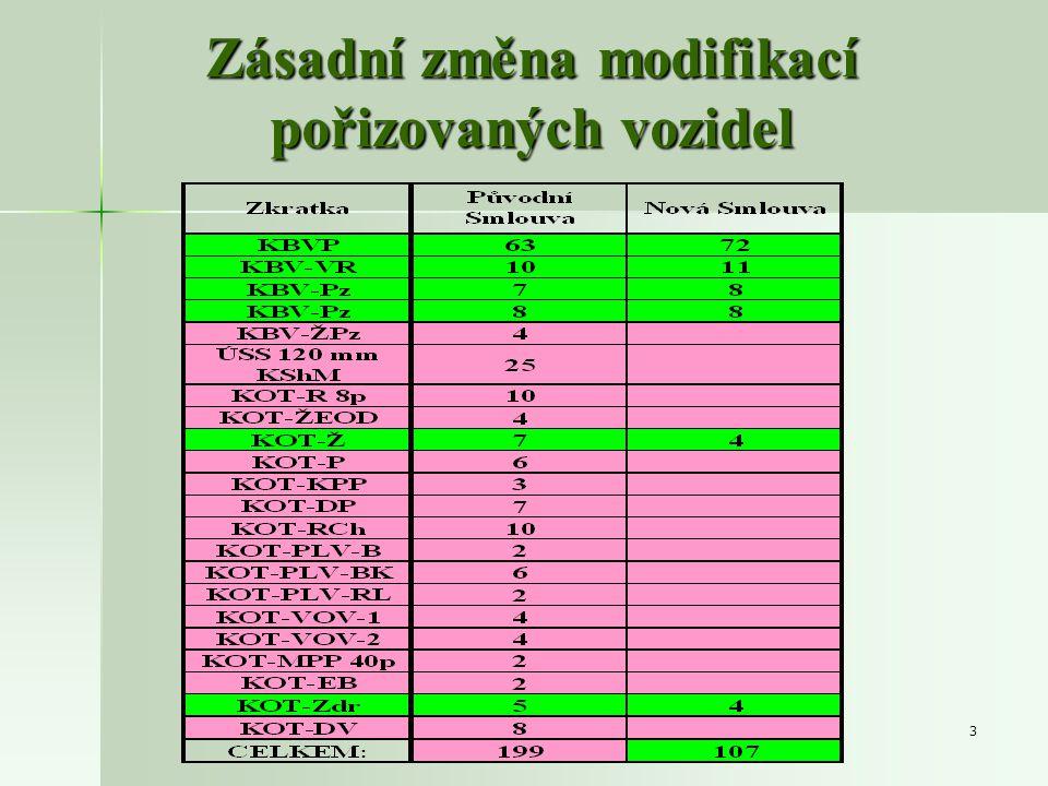 3 Zásadní změna modifikací pořizovaných vozidel