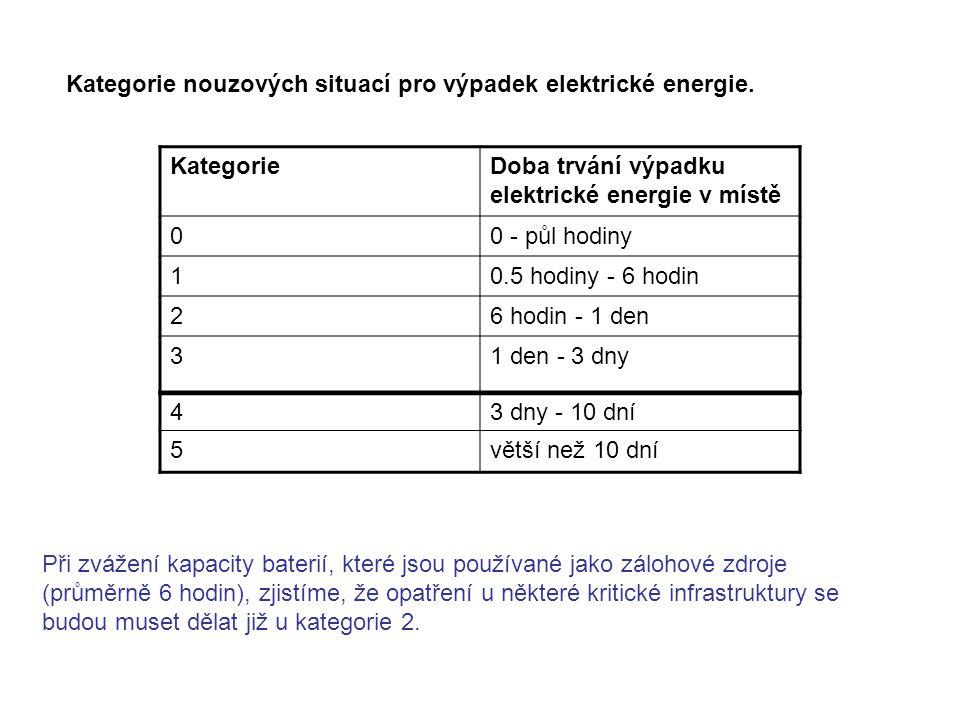 Kategorie nouzových situací pro výpadek elektrické energie. KategorieDoba trvání výpadku elektrické energie v místě 00 - půl hodiny 10.5 hodiny - 6 ho