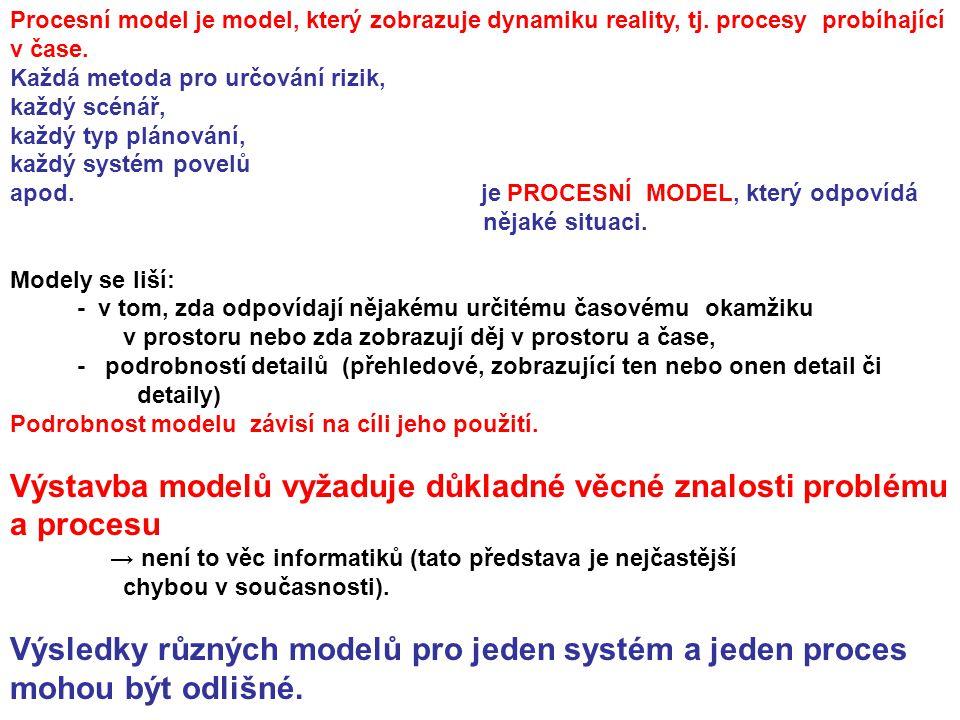 Procesní model je model, který zobrazuje dynamiku reality, tj. procesy probíhající v čase. Každá metoda pro určování rizik, každý scénář, každý typ pl