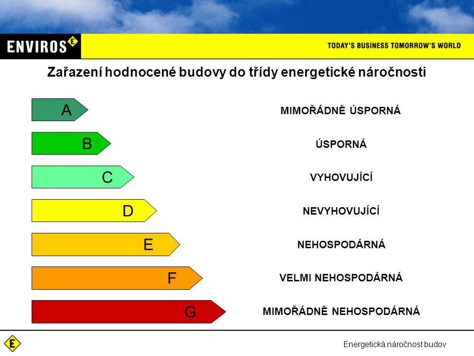 Energetická náročnost budov A B C D E F G MIMOŘÁDNĚ ÚSPORNÁ ÚSPORNÁ VYHOVUJÍCÍ NEVYHOVUJÍCÍ NEHOSPODÁRNÁ VELMI NEHOSPODÁRNÁ MIMOŘÁDNĚ NEHOSPODÁRNÁ Zař