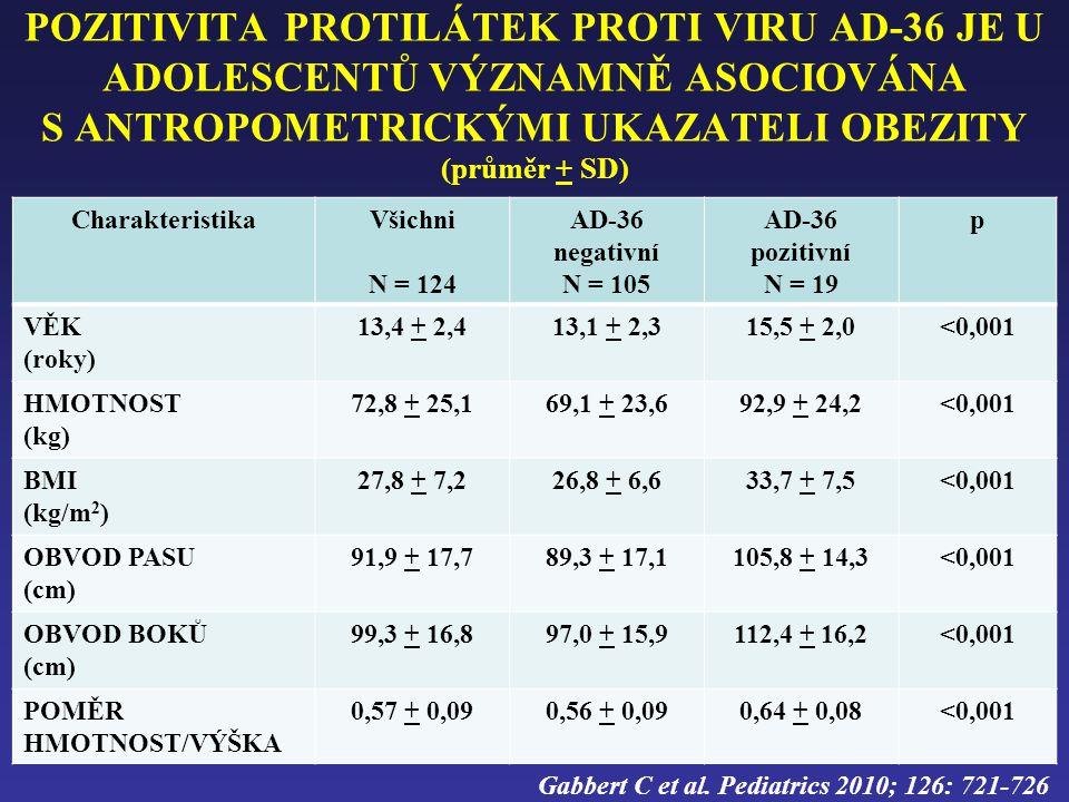 POZITIVITA PROTILÁTEK PROTI VIRU AD-36 JE U ADOLESCENTŮ VÝZNAMNĚ ASOCIOVÁNA S ANTROPOMETRICKÝMI UKAZATELI OBEZITY (průměr + SD) CharakteristikaVšichni N = 124 AD-36 negativní N = 105 AD-36 pozitivní N = 19 p VĚK (roky) 13,4 + 2,413,1 + 2,315,5 + 2,0<0,001 HMOTNOST (kg) 72,8 + 25,169,1 + 23,692,9 + 24,2<0,001 BMI (kg/m 2 ) 27,8 + 7,226,8 + 6,633,7 + 7,5<0,001 OBVOD PASU (cm) 91,9 + 17,789,3 + 17,1105,8 + 14,3<0,001 OBVOD BOKŮ (cm) 99,3 + 16,897,0 + 15,9112,4 + 16,2<0,001 POMĚR HMOTNOST/VÝŠKA 0,57 + 0,090,56 + 0,090,64 + 0,08<0,001 Gabbert C et al.