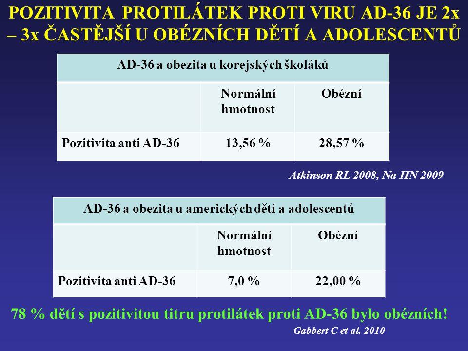 POZITIVITA PROTILÁTEK PROTI VIRU AD-36 JE 2x – 3x ČASTĚJŠÍ U OBÉZNÍCH DĚTÍ A ADOLESCENTŮ 78 % dětí s pozitivitou titru protilátek proti AD-36 bylo obé