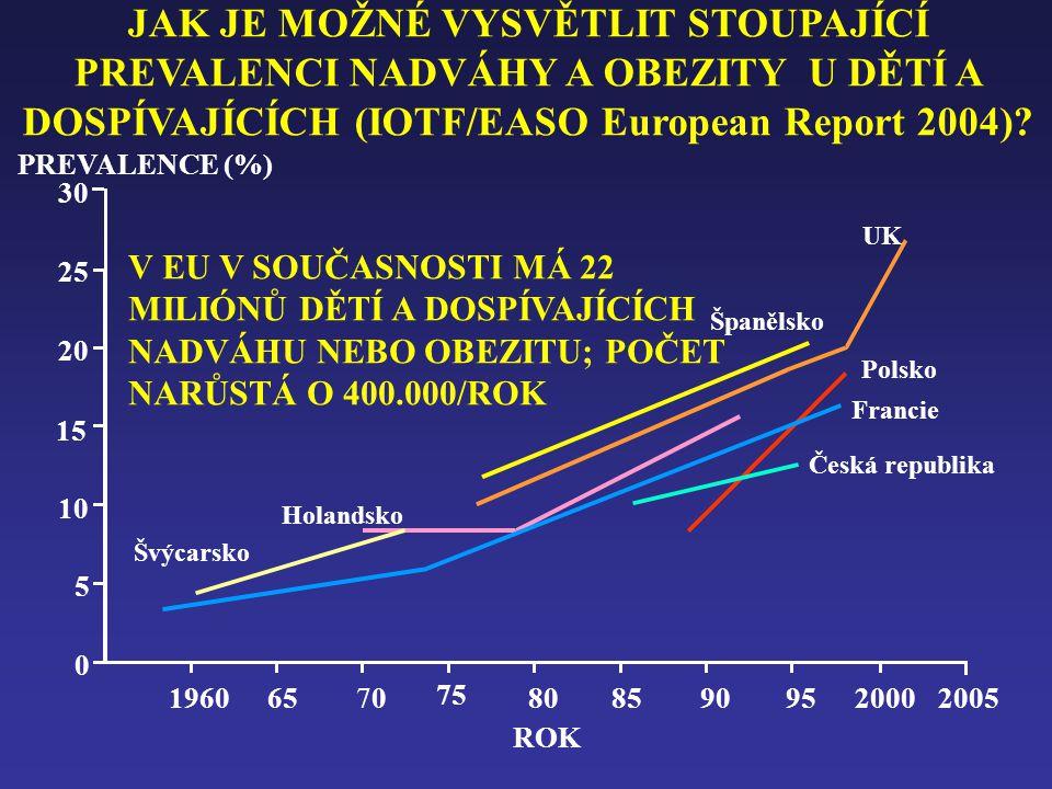 JAK JE MOŽNÉ VYSVĚTLIT STOUPAJÍCÍ PREVALENCI NADVÁHY A OBEZITY U DĚTÍ A DOSPÍVAJÍCÍCH (IOTF/EASO European Report 2004)? 30 25 20 15 10 5 0 PREVALENCE