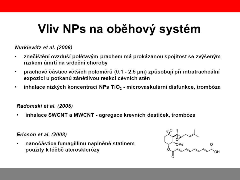 Radomski et al. (2005) •inhalace SWCNT a MWCNT - agregace krevních destiček, trombóza Vliv NPs na oběhový systém Nurkiewitz et al. (2008) •znečištění