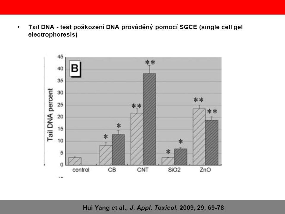 •Tail DNA - test poškození DNA prováděný pomocí SGCE (single cell gel electrophoresis) Hui Yang et al., J. Appl. Toxicol. 2009, 29, 69-78