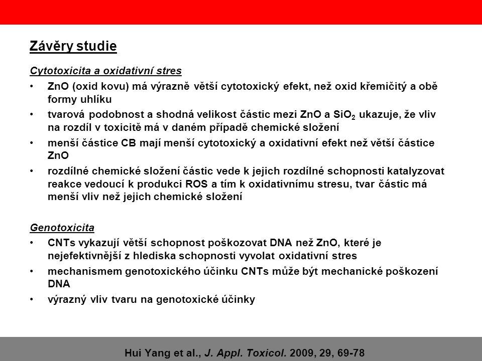 Závěry studie Cytotoxicita a oxidativní stres •ZnO (oxid kovu) má výrazně větší cytotoxický efekt, než oxid křemičitý a obě formy uhlíku •tvarová podo
