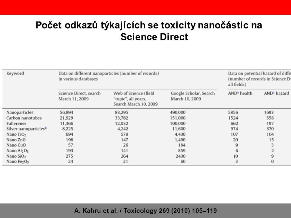 Počet odkazů týkajících se toxicity nanočástic na Science Direct A. Kahru et al. / Toxicology 269 (2010) 105–119