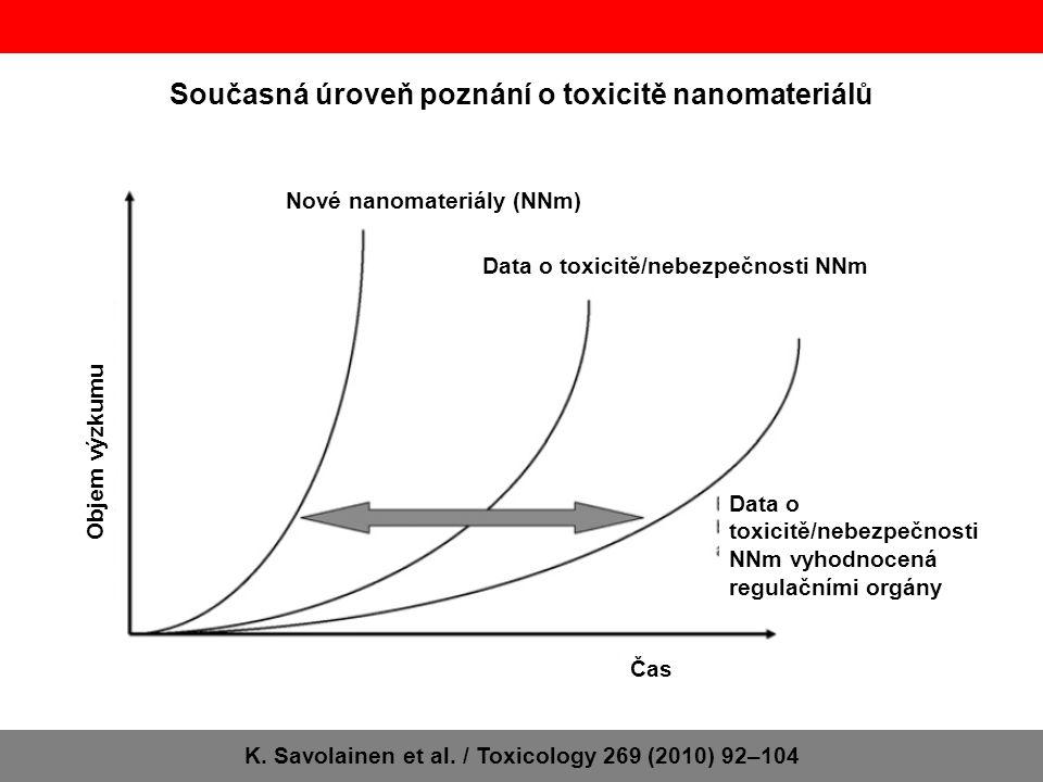 Současná úroveň poznání o toxicitě nanomateriálů K. Savolainen et al. / Toxicology 269 (2010) 92–104 Nové nanomateriály (NNm) Data o toxicitě/nebezpeč