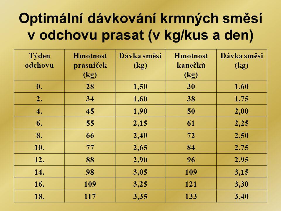 Optimální dávkování krmných směsí v odchovu prasat (v kg/kus a den) Týden odchovu Hmotnost prasniček (kg) Dávka směsi (kg) Hmotnost kanečků (kg) Dávka