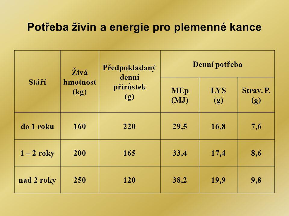 Potřeba živin a energie pro plemenné kance Stáří Živá hmotnost (kg) Předpokládaný denní přírůstek (g) Denní potřeba MEp (MJ) LYS (g) Strav. P. (g) do