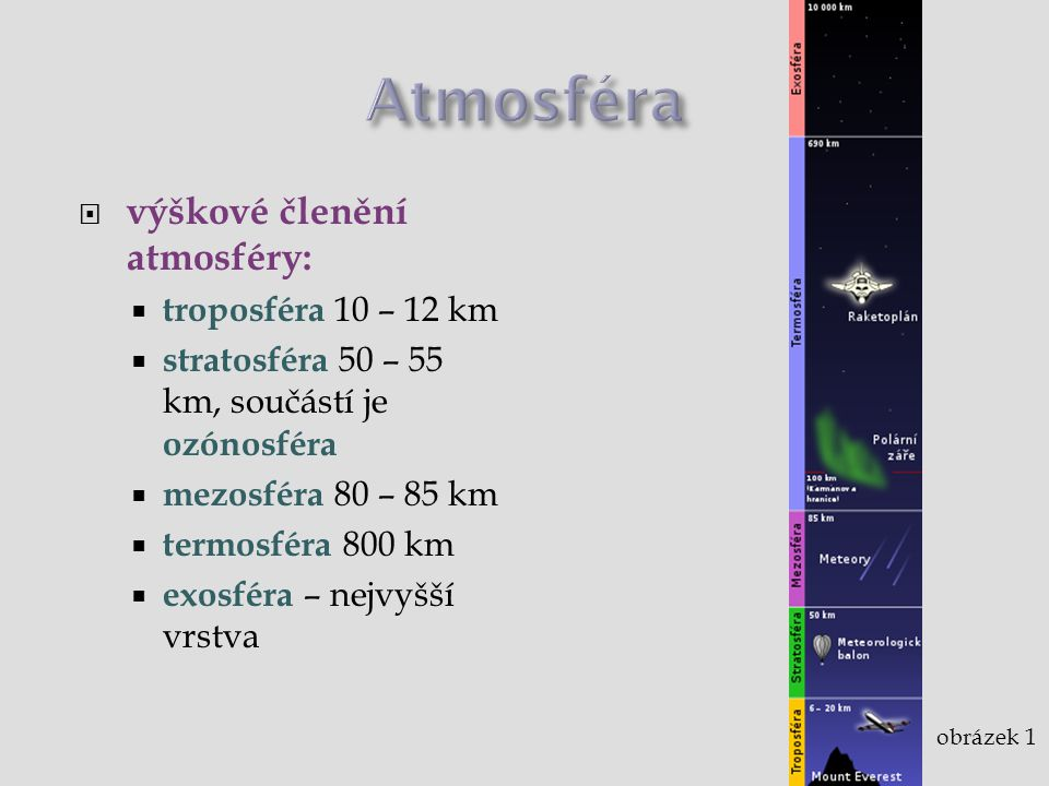  výškové členění atmosféry:  troposféra 10 – 12 km  stratosféra 50 – 55 km, součástí je ozónosféra  mezosféra 80 – 85 km  termosféra 800 km  exo