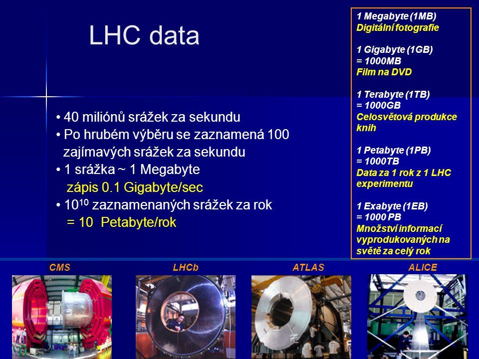 9-11.11.2006 3 LHC data • 40 miliónů srážek za sekundu • Po hrubém výběru se zaznamená 100 zajímavých srážek za sekundu • 1 srážka ~ 1 Megabyte zápis 0.1 Gigabyte/sec • 10 10 zaznamenaných srážek za rok = 10 Petabyte/rok CMSLHCbATLASALICE 1 Megabyte (1MB) Digitální fotografie 1 Gigabyte (1GB) = 1000MB Film na DVD 1 Terabyte (1TB) = 1000GB Celosvětová produkce knih 1 Petabyte (1PB) = 1000TB Data za 1 rok z 1 LHC experimentu 1 Exabyte (1EB) = 1000 PB Množství informací vyprodukovaných na světě za celý rok