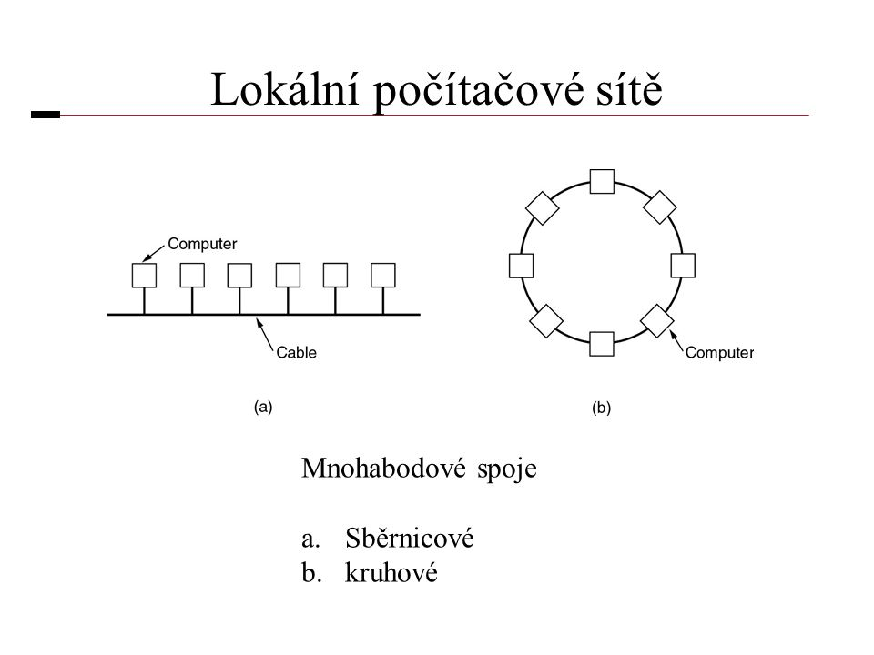 Lokální počítačové sítě Mnohabodové spoje a.Sběrnicové b.kruhové