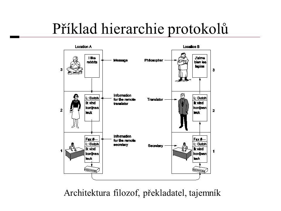 Příklad hierarchie protokolů Architektura filozof, překladatel, tajemník