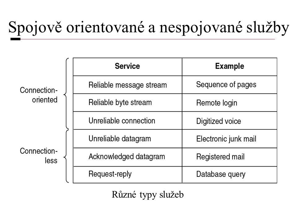 Spojově orientované a nespojované služby Různé typy služeb