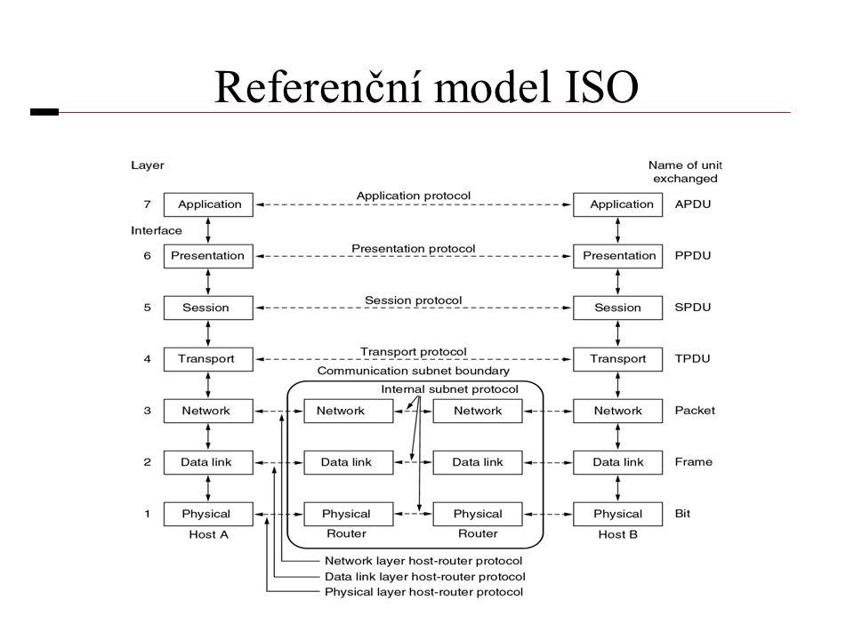 Referenční model ISO