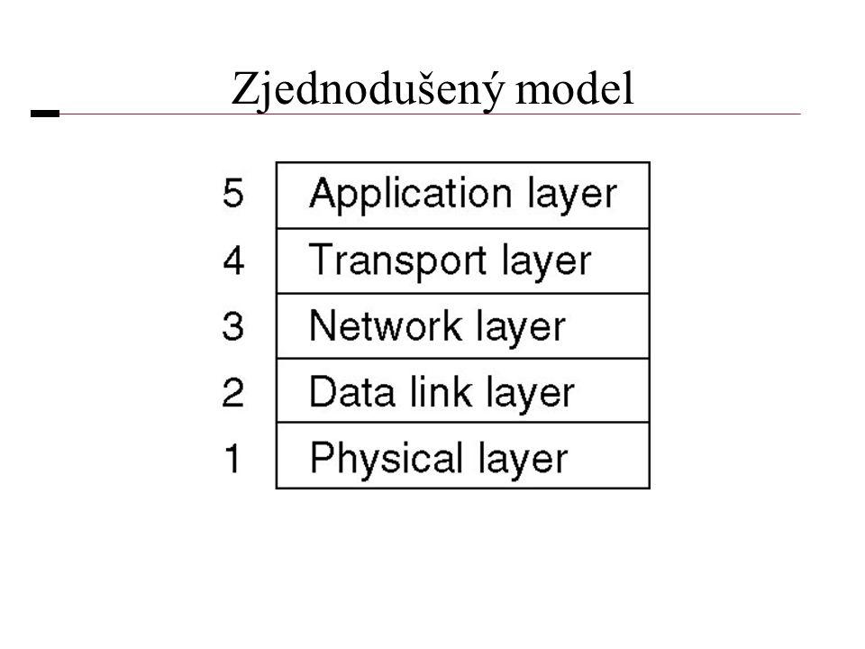 Zjednodušený model