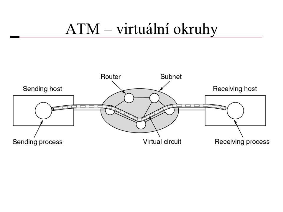 ATM – virtuální okruhy