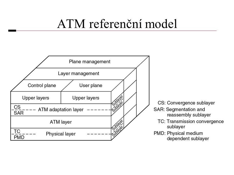 ATM referenční model