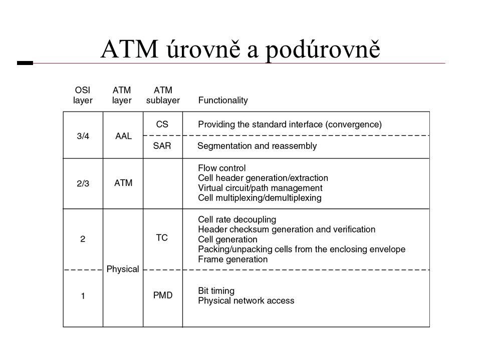 ATM úrovně a podúrovně
