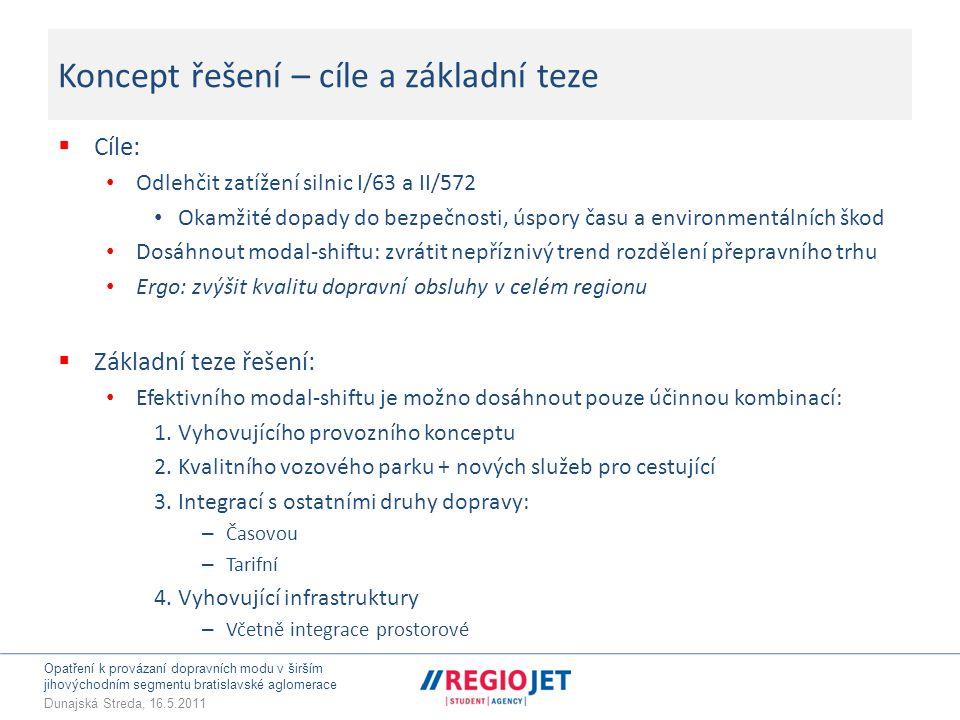Opatření k provázaní dopravních modu v širším jihovýchodním segmentu bratislavské aglomerace Dunajská Streda, 16.5.2011 Koncept řešení – cíle a základní teze  Cíle: • Odlehčit zatížení silnic I/63 a II/572 • Okamžité dopady do bezpečnosti, úspory času a environmentálních škod • Dosáhnout modal-shiftu: zvrátit nepříznivý trend rozdělení přepravního trhu • Ergo: zvýšit kvalitu dopravní obsluhy v celém regionu  Základní teze řešení: • Efektivního modal-shiftu je možno dosáhnout pouze účinnou kombinací: 1.Vyhovujícího provozního konceptu 2.Kvalitního vozového parku + nových služeb pro cestující 3.Integrací s ostatními druhy dopravy: – Časovou – Tarifní 4.Vyhovující infrastruktury – Včetně integrace prostorové