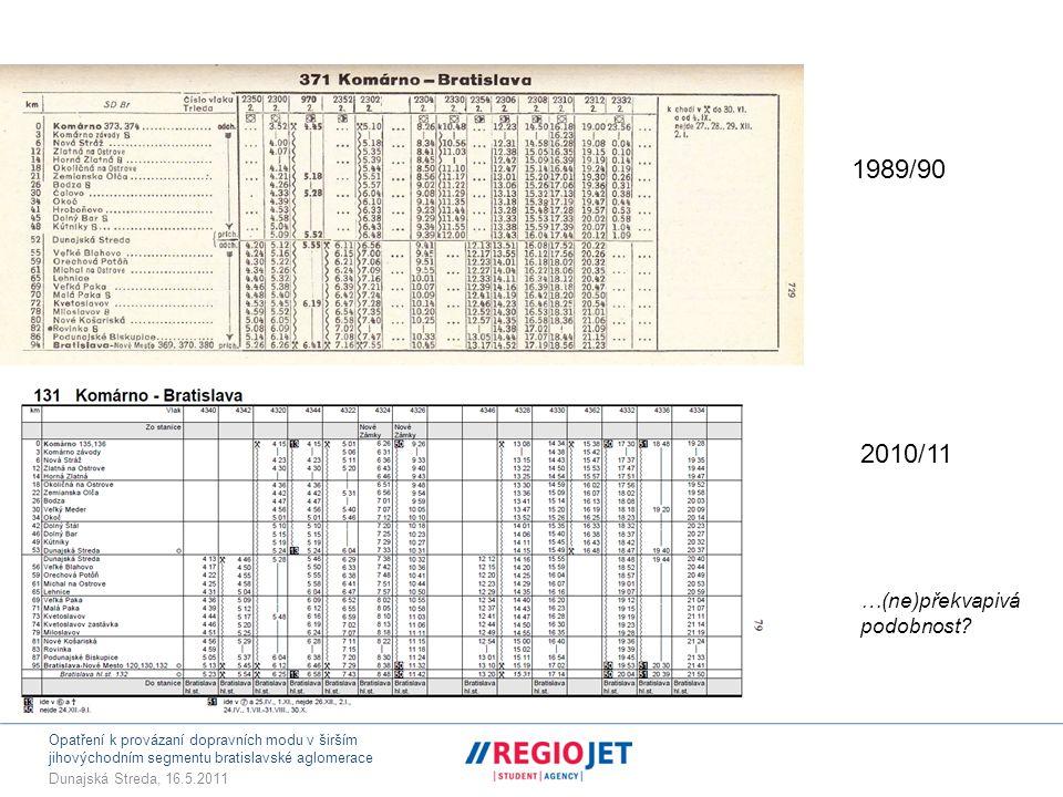 Opatření k provázaní dopravních modu v širším jihovýchodním segmentu bratislavské aglomerace Dunajská Streda, 16.5.2011 Odhad modal-splitu (2010)  Modal split v profilu Dunajská Lužná/Rovinka (podzim 2010)