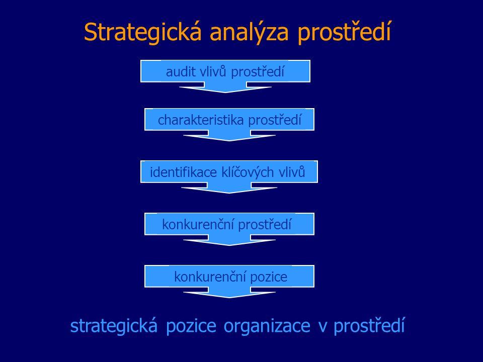 Strategická analýza prostředí audit vlivů prostředí charakteristika prostředí identifikace klíčových vlivů konkurenční prostředí konkurenční pozice strategická pozice organizace v prostředí
