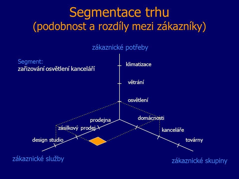Segmentace trhu (podobnost a rozdíly mezi zákazníky) zákaznické potřeby zákaznické služby zákaznické skupiny klimatizace osvětlení větrání továrny kan