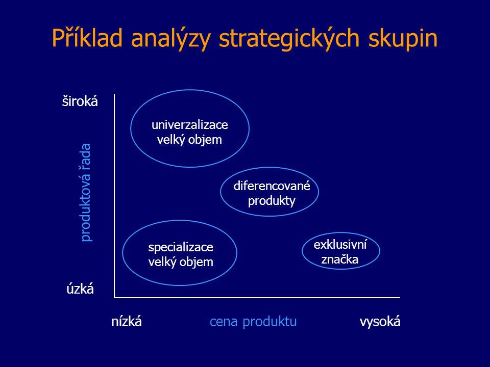 Příklad analýzy strategických skupin nízká cena produktu vysoká široká úzká produktová řada univerzalizace velký objem specializace velký objem diferencované produkty exklusivní značka