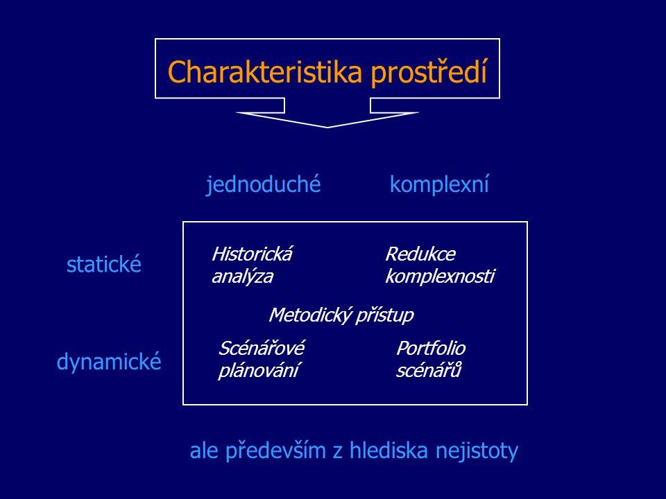 Charakteristika prostředí statické dynamické jednoduchékomplexní Historická analýza Redukce komplexnosti Scénářové plánování Portfolio scénářů Metodic