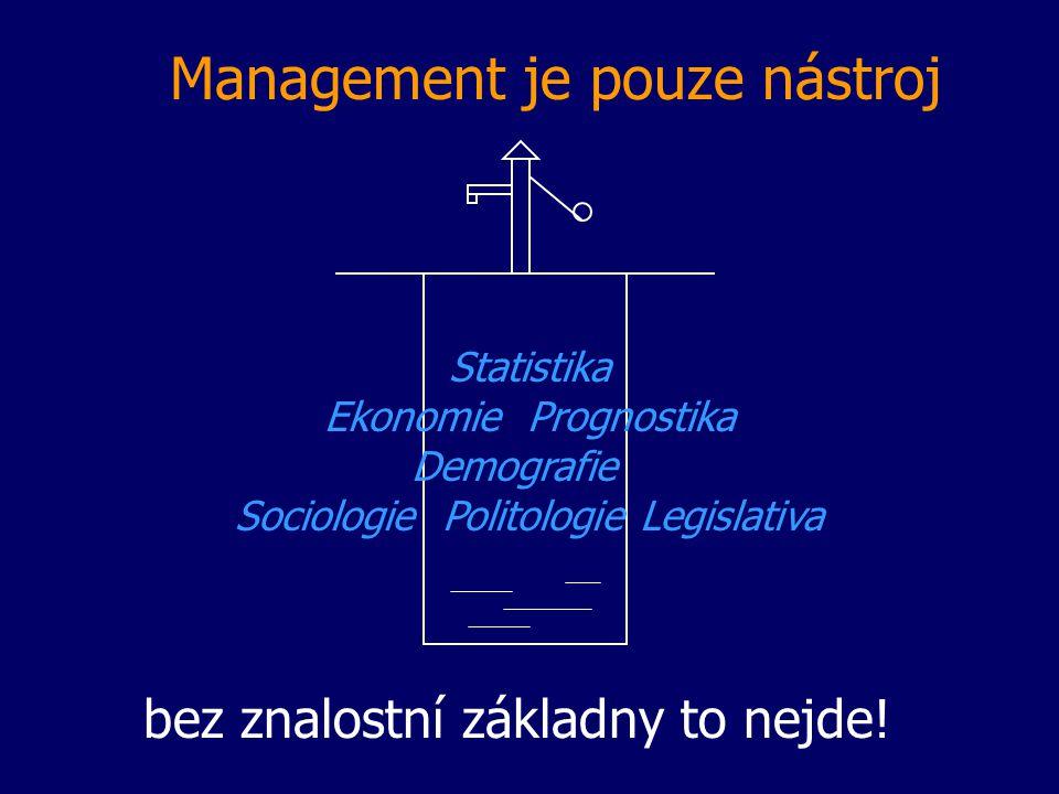 Management je pouze nástroj bez znalostní základny to nejde! Statistika Ekonomie Prognostika Demografie Sociologie Politologie Legislativa