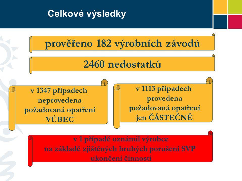 Celkové výsledky prověřeno 182 výrobních závodů 2460 nedostatků v 1347 případech neprovedena požadovaná opatření VŮBEC v 1113 případech provedena poža