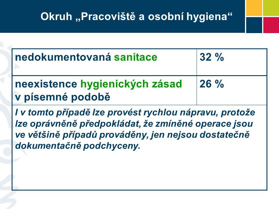"""Okruh """"Pracoviště a osobní hygiena"""" nedokumentovaná sanitace32 % neexistence hygienických zásad v písemné podobě 26 % I v tomto případě lze provést ry"""