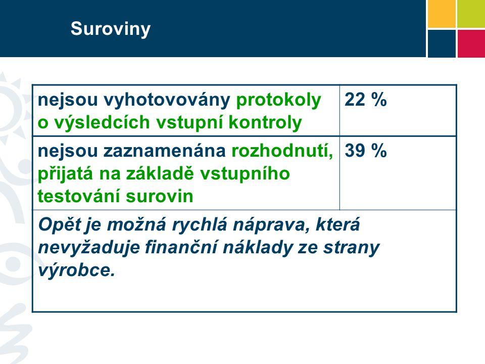 Suroviny nejsou vyhotovovány protokoly o výsledcích vstupní kontroly 22 % nejsou zaznamenána rozhodnutí, přijatá na základě vstupního testování surovi