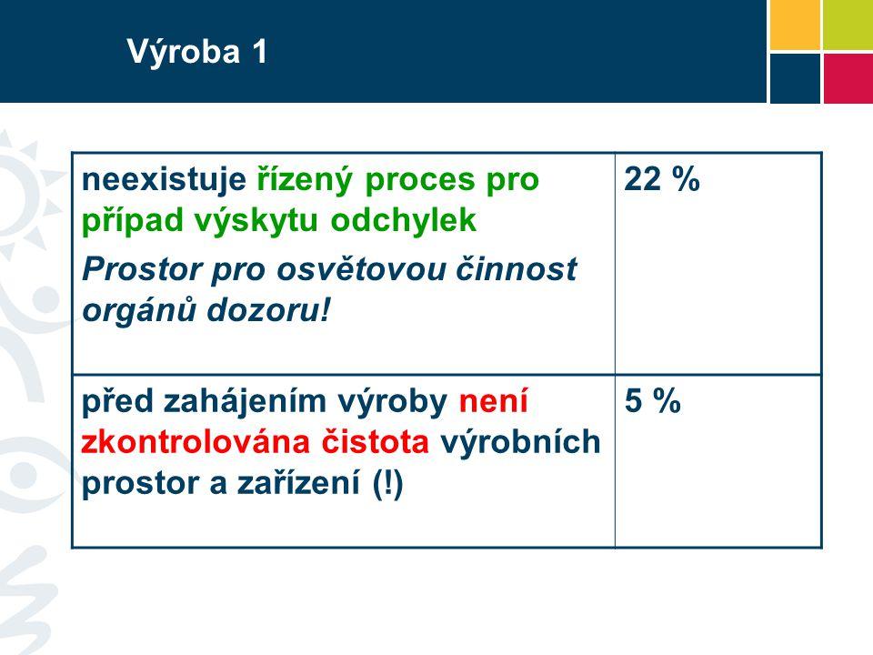 Výroba 1 neexistuje řízený proces pro případ výskytu odchylek Prostor pro osvětovou činnost orgánů dozoru! 22 % před zahájením výroby není zkontrolová