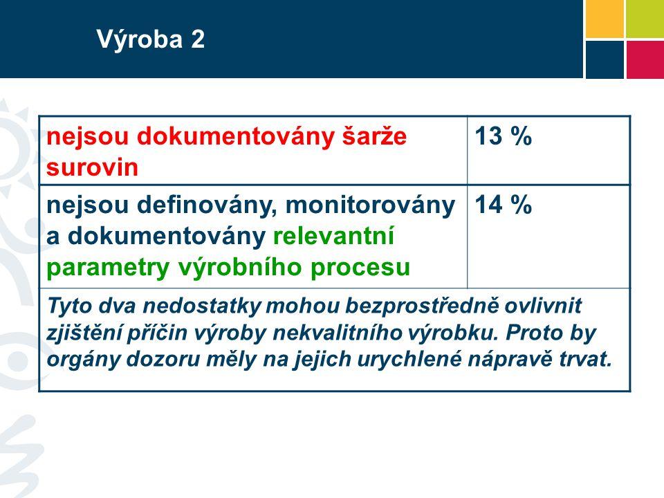 Výroba 2 nejsou dokumentovány šarže surovin 13 % nejsou definovány, monitorovány a dokumentovány relevantní parametry výrobního procesu 14 % Tyto dva
