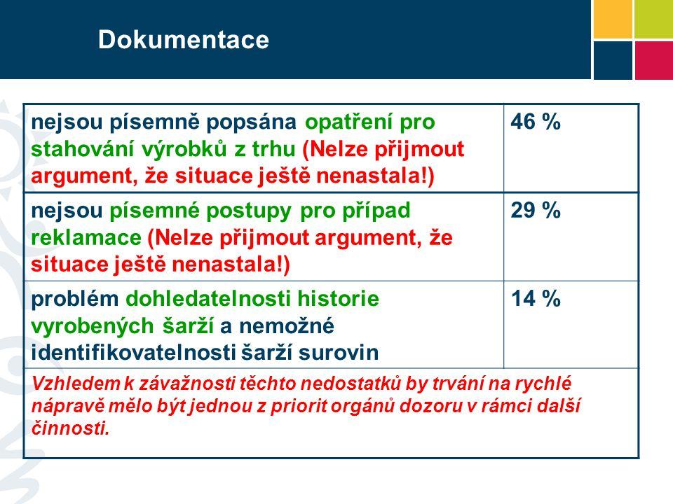 Dokumentace nejsou písemně popsána opatření pro stahování výrobků z trhu (Nelze přijmout argument, že situace ještě nenastala!) 46 % nejsou písemné po
