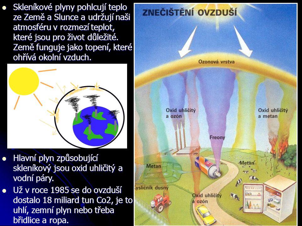  Skleníkové plyny pohlcují teplo ze Země a Slunce a udržují naši atmosféru v rozmezí teplot, které jsou pro život důležité. Země funguje jako topení,