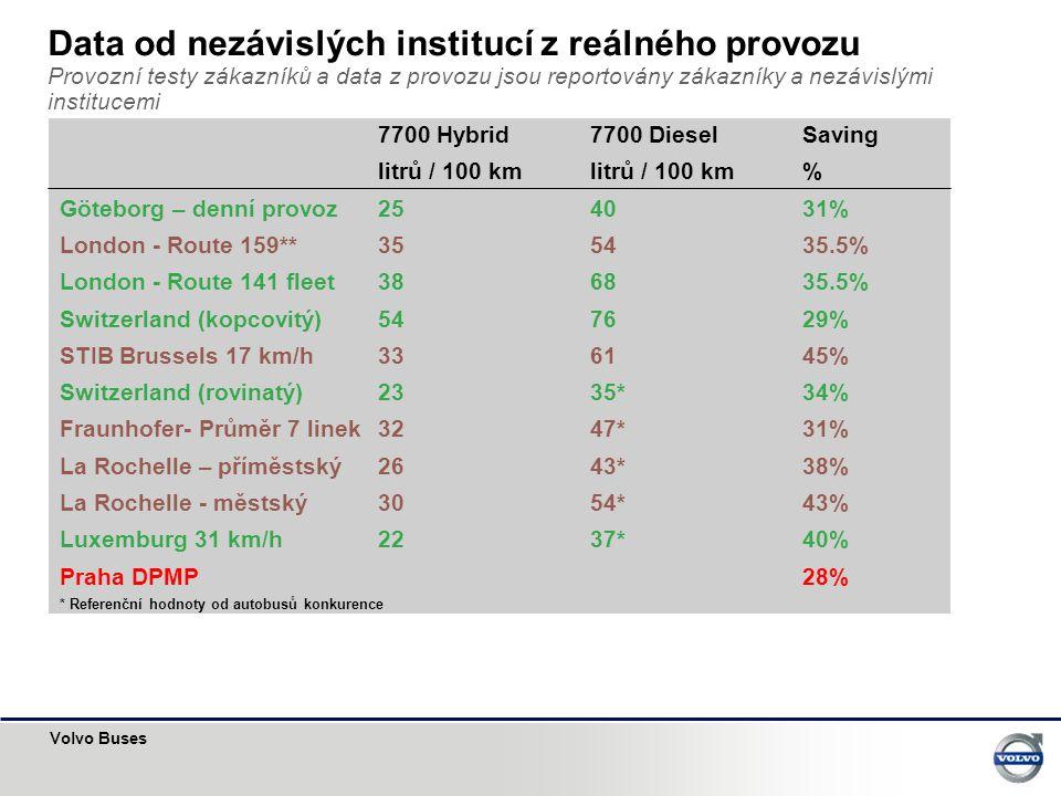 Volvo Buses Data od nezávislých institucí z reálného provozu Provozní testy zákazníků a data z provozu jsou reportovány zákazníky a nezávislými institucemi 7700 Hybrid7700 DieselSaving litrů / 100 kmlitrů / 100 km% Göteborg – denní provoz 254031% London - Route 159**35 5435.5% London - Route 141 fleet 386835.5% Switzerland (kopcovitý)547629% STIB Brussels 17 km/h336145% Switzerland (rovinatý)2335*34% Fraunhofer- Průměr 7 linek3247*31% La Rochelle – příměstský 2643*38% La Rochelle - městský3054*43% Luxemburg 31 km/h2237*40% Praha DPMP28% * Referenční hodnoty od autobusů konkurence
