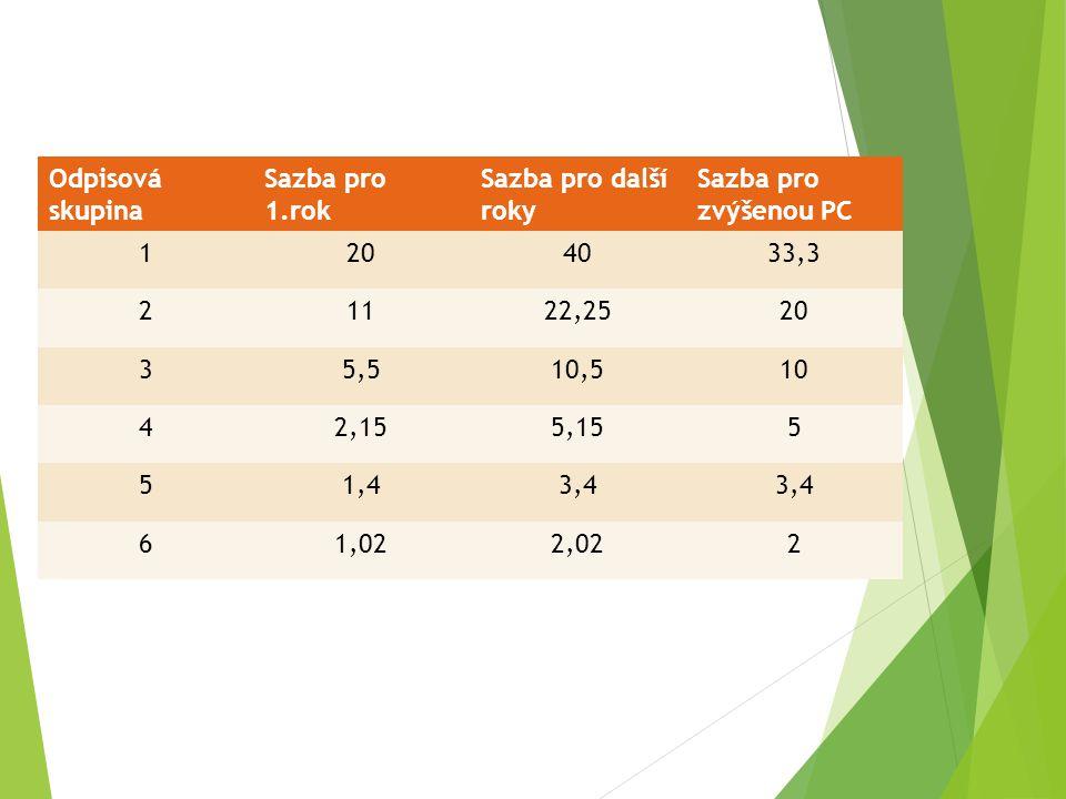 Odpisová skupina Sazba pro 1.rok Sazba pro další roky Sazba pro zvýšenou PC 1204033,3 21122,2520 35,510,510 42,155,155 51,43,4 61,022,022